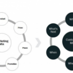 Introducing the Customer Mix Framework