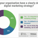 Is your Brand Connected to your Digital Strategy?